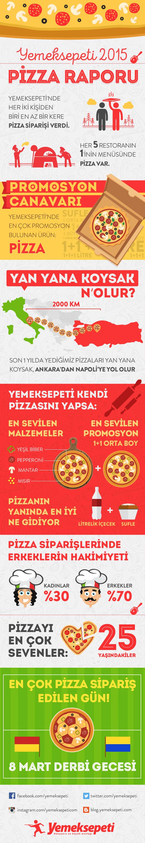 Yemeksepeti.com Pizza İnfografik